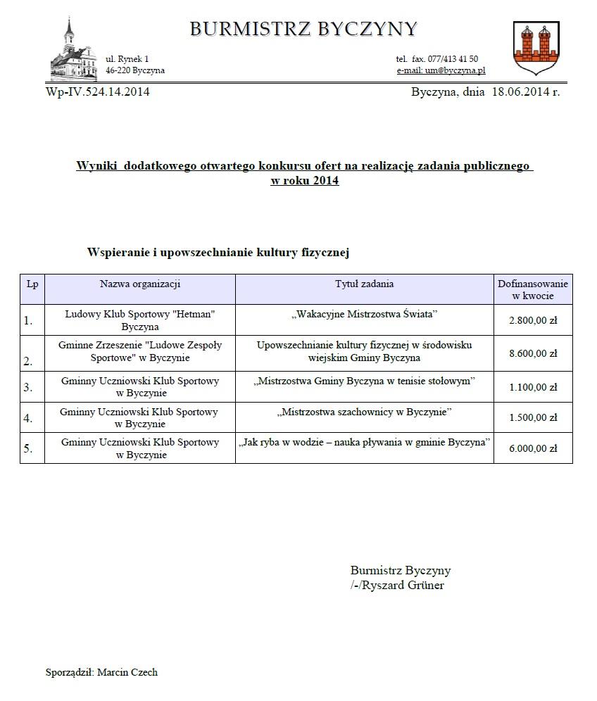 Wyniki Dodatkowego Otwartego Konkursu Ofert na Realizację zadania publicznego wRoku 2014.jpeg