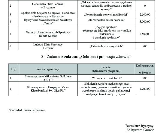 Wyniki Otwartego Konkursu Ofert na Realizację zadania publicznego wRoku 20132 kopia.jpeg